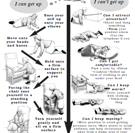 Had a fall? Poster on how to get back up (English)